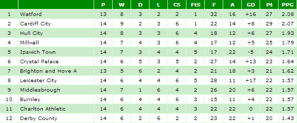 Championship league table from 1st November 2012 - statto.com