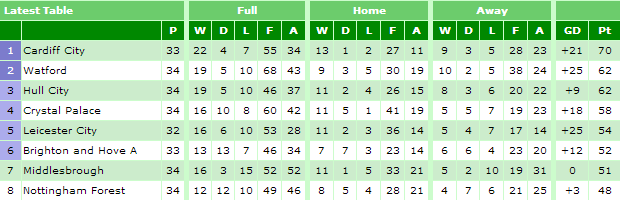 The nPower Championship today (26/02/13) - from statto.com