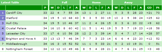 Npower Championship table on the 1st March (before Wolves v Watford) - statto.com