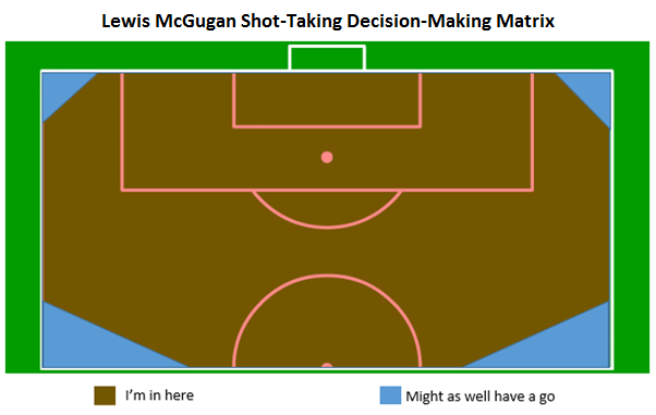 Lewis McGugan Shot Decision