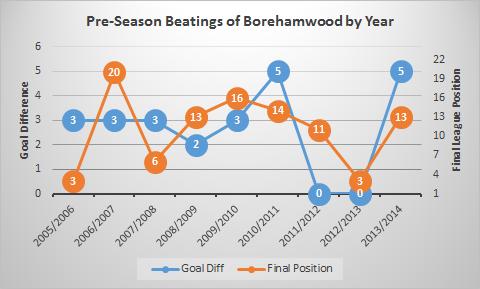 borehamwood graph