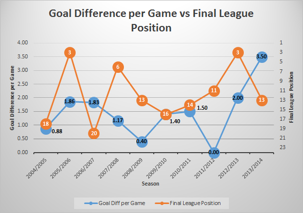 goal diff per game