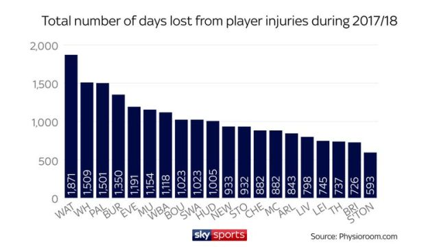 skysports-graphic-injuries_4298750